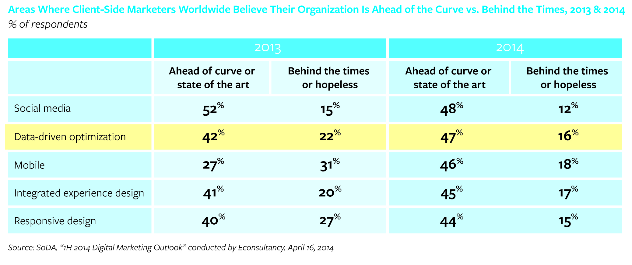 Areas where client-side marketers believe their organisation is ahead of the curve