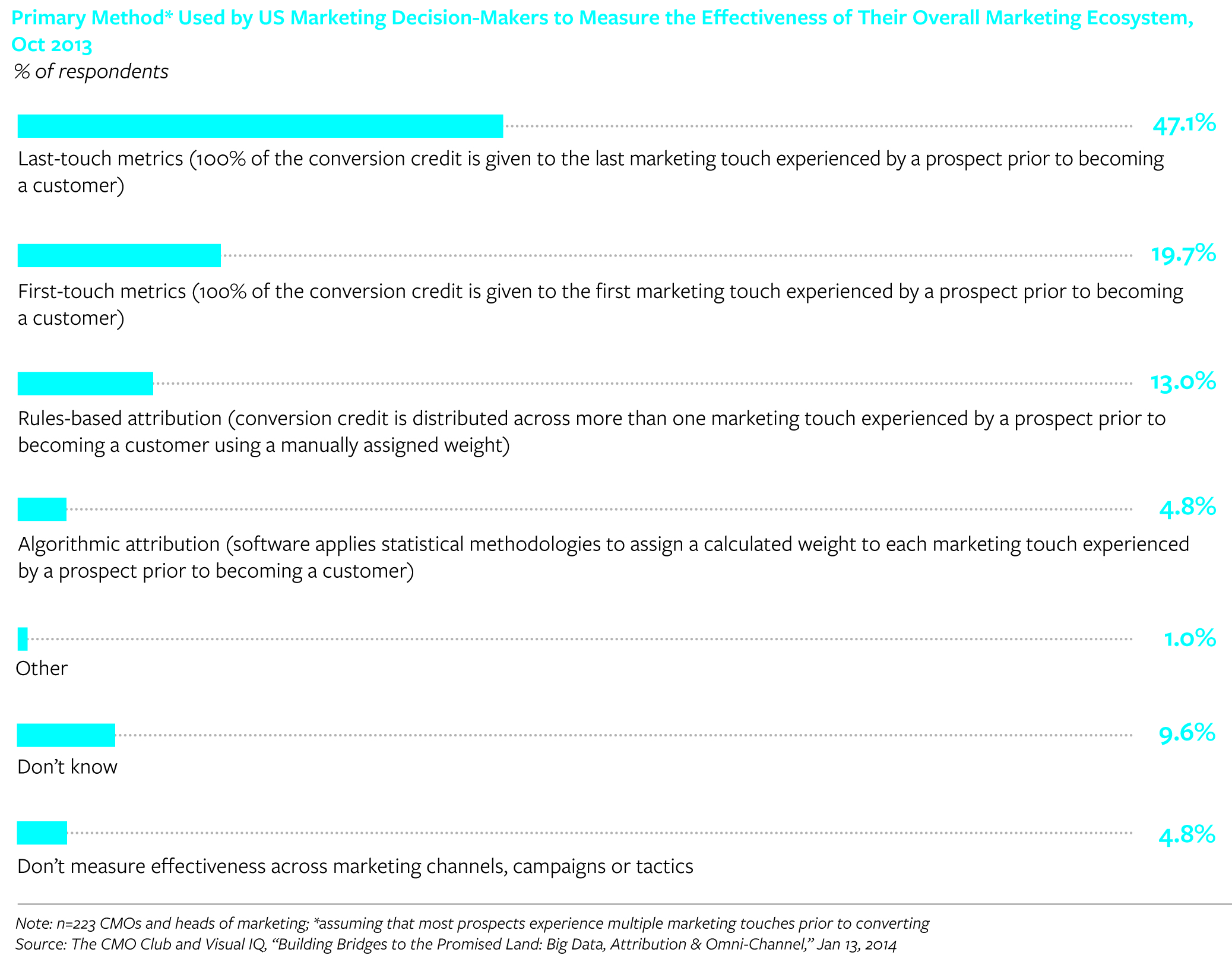 Primary method used to measure marketing effectiveness